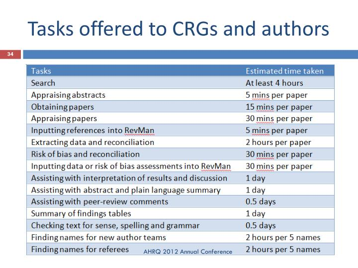 Tasks offered to CRGs and authors