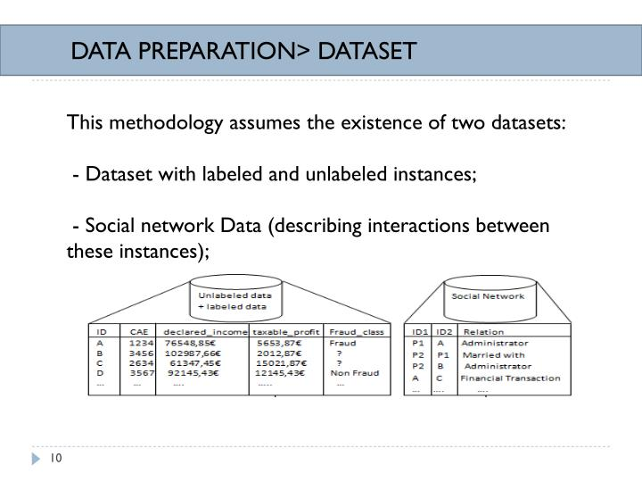 DATA PREPARATION> DATASET
