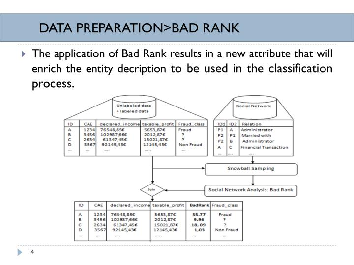 DATA PREPARATION>BAD RANK