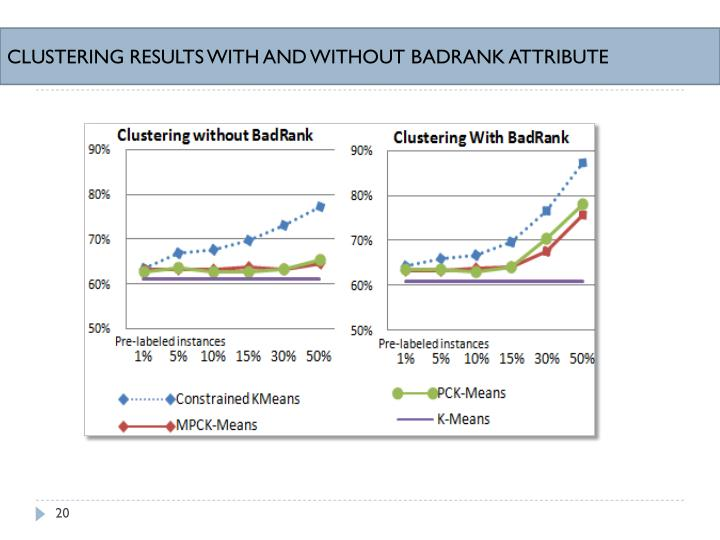 CLUSTERING RESULTS WITH AND WITHOUT BADRANK ATTRIBUTE