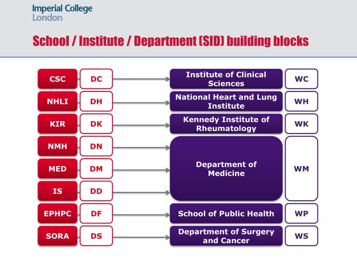 School / Institute / Department (SID) building blocks