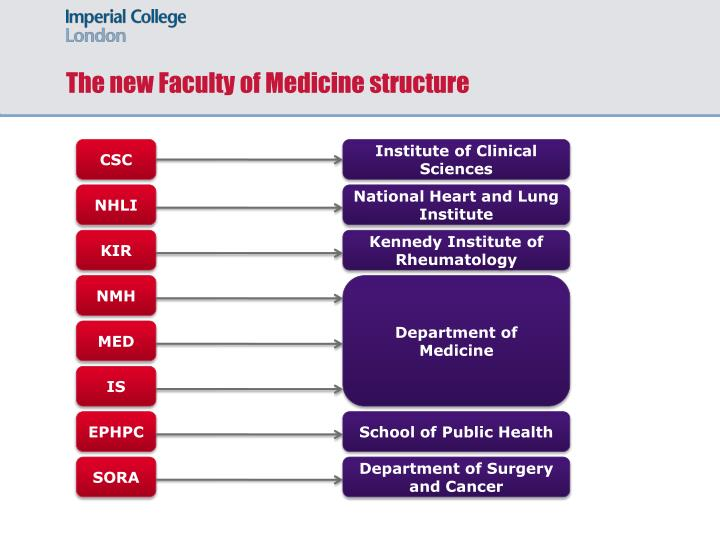 The new Faculty of Medicine structure