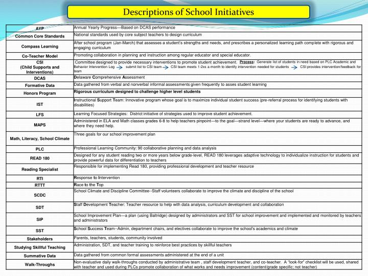 Descriptions of School Initiatives
