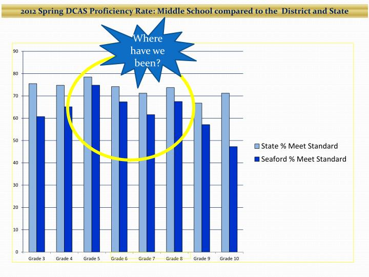 2012 Spring DCAS Proficiency Rate: Middle School compared to the  District and State