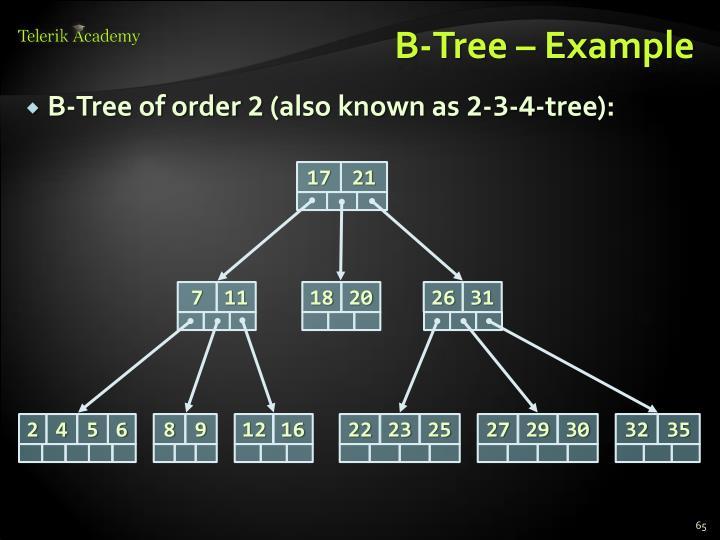 B-Tree – Example