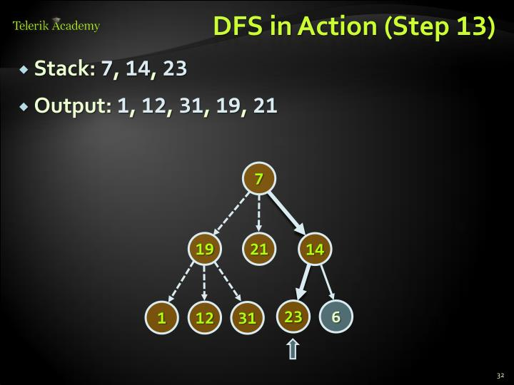 DFS in Action (Step