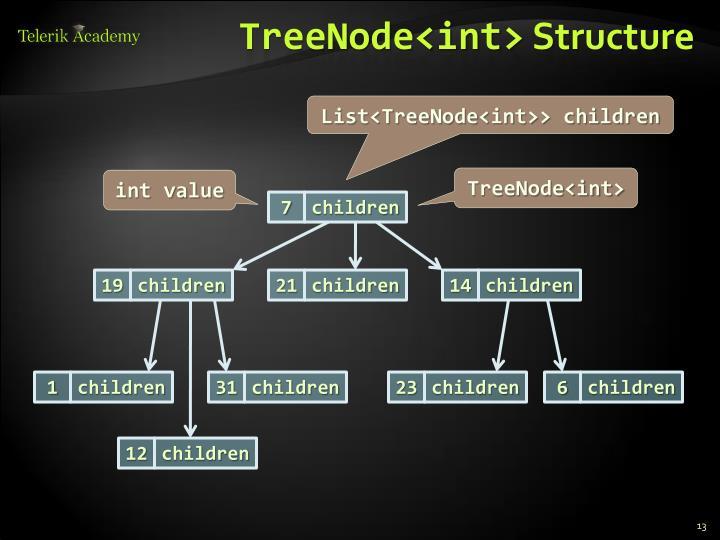 TreeNode<int>