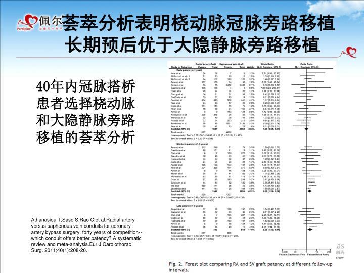荟萃分析表明桡动脉冠脉旁路移植