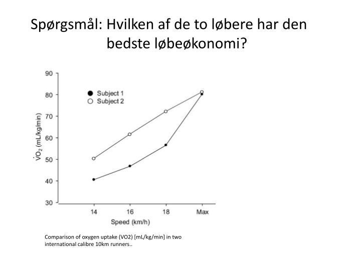 Sprgsml: Hvilken af de to lbere har den  bedste lbekonomi?