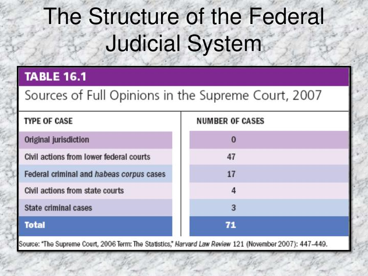 The Structure of the Federal Judicial System
