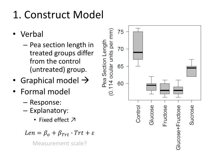 1. Construct Model