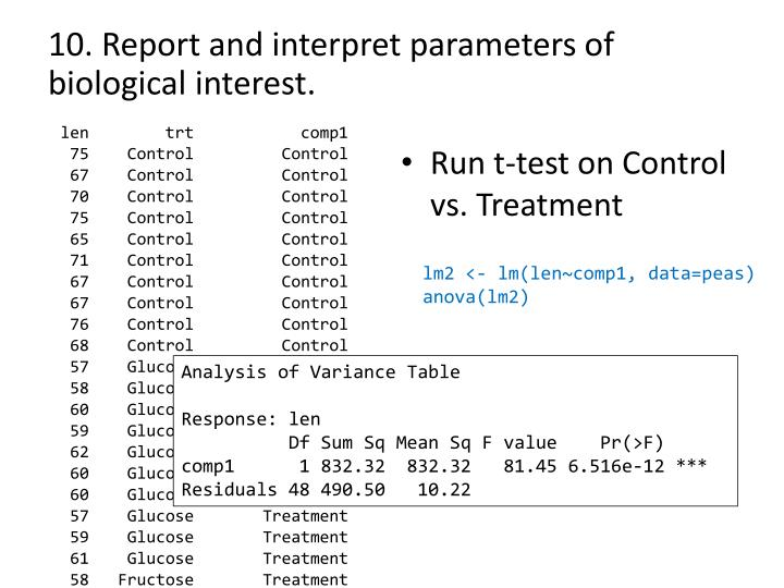 10. Report and interpret parameters of biological interest.