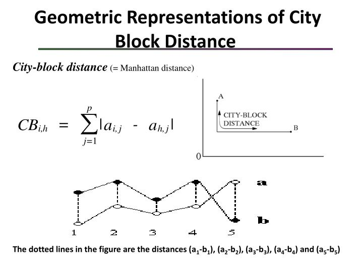Geometric Representations of City Block Distance
