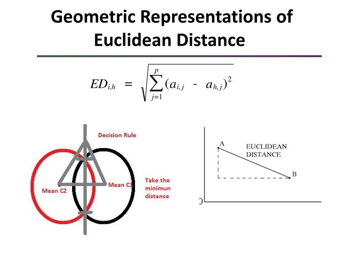 Geometric Representations of Euclidean Distance