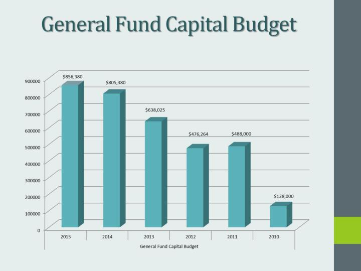 General Fund Capital Budget