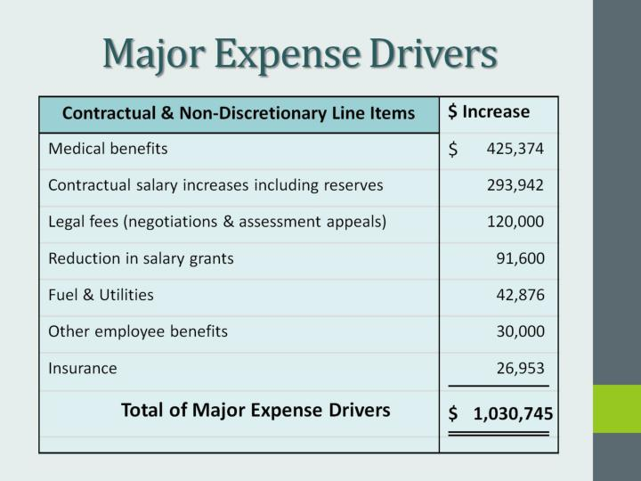 Major Expense Drivers