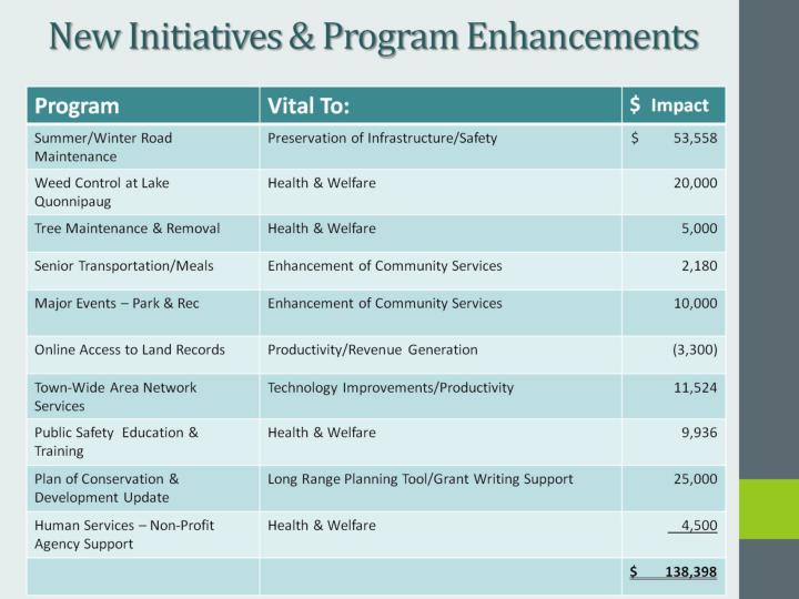 New Initiatives & Program Enhancements