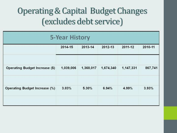 Operating & Capital  Budget Changes (excludes debt service)