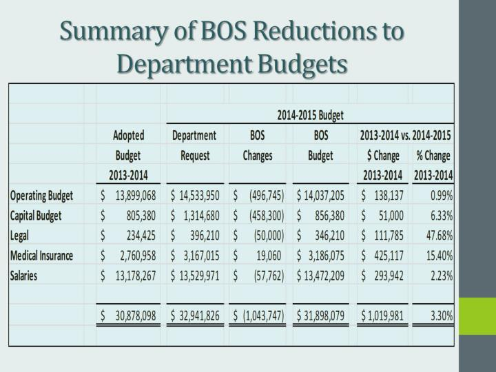 Summary of BOS Reductions to