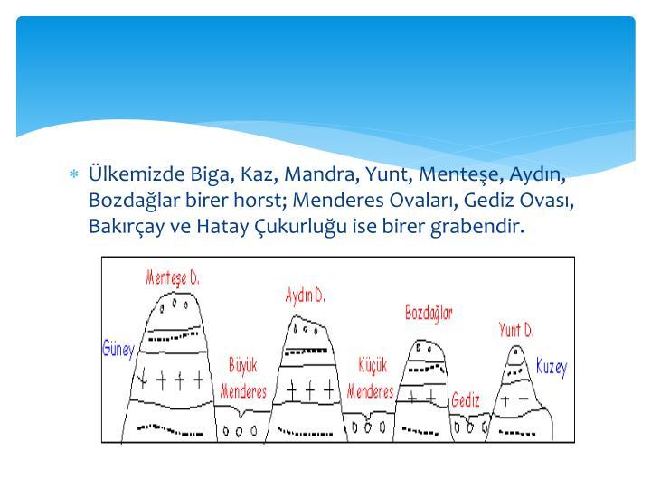 ÜlkemizdeBiga, Kaz, Mandra, Yunt, Menteşe, Aydın, Bozdağlar birer