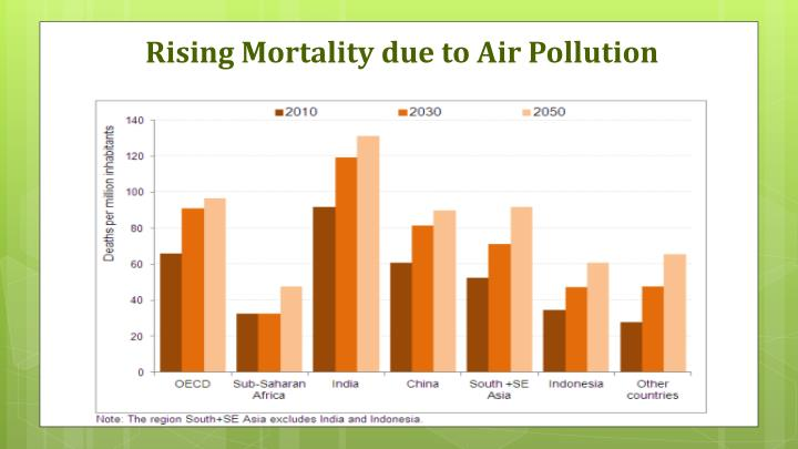 Rising Mortality due to Air Pollution