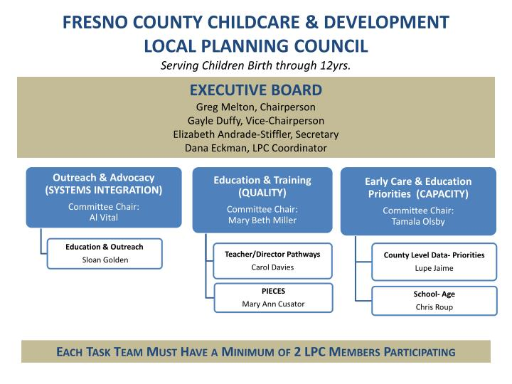 FRESNO COUNTY CHILDCARE & DEVELOPMENT