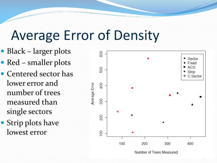 Average Error of Density