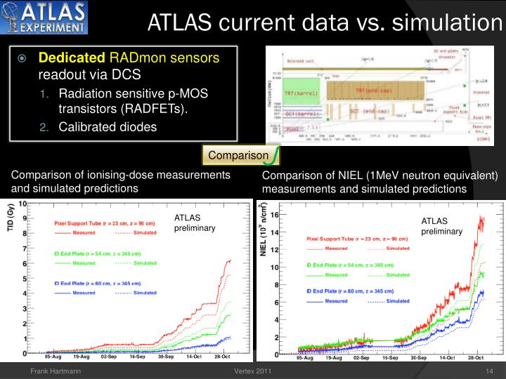 ATLAS current data vs. simulation