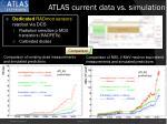 atlas current data vs simulation