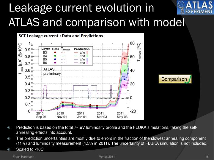 Leakage current evolution in     ATLAS and comparison with model