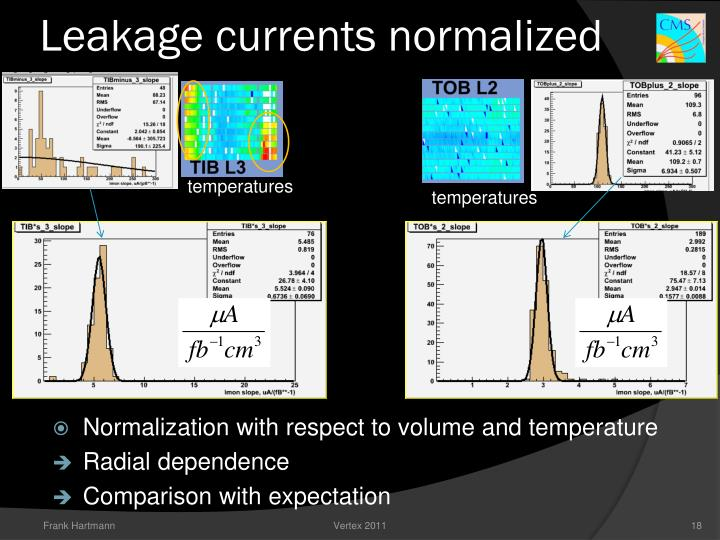 Leakage currents normalized