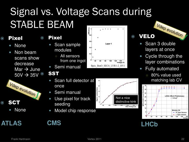 Signal vs. Voltage Scans during STABLE BEAM