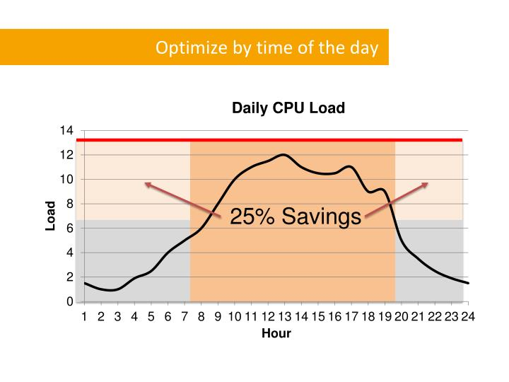 Optimize by time of the day