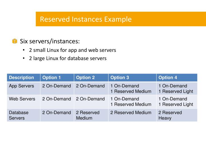 Reserved Instances Example