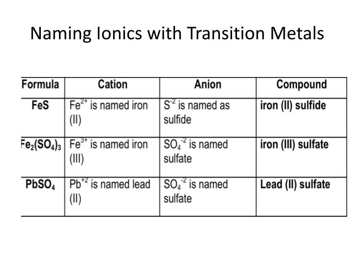 Naming Ionics with Transition Metals