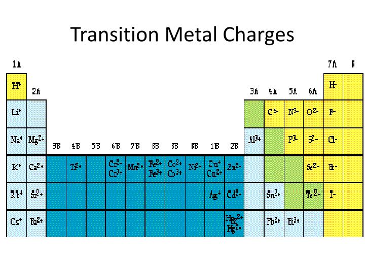 Transition Metal Charges