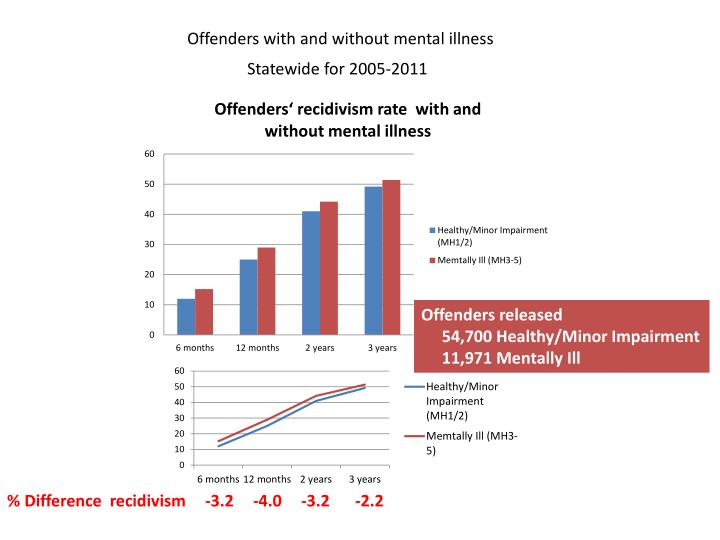 Offenders with and without mental illness
