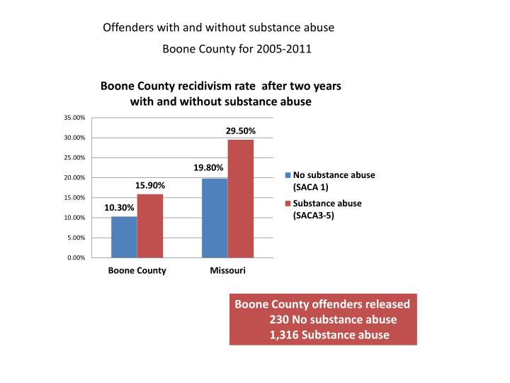Offenders with and without substance abuse