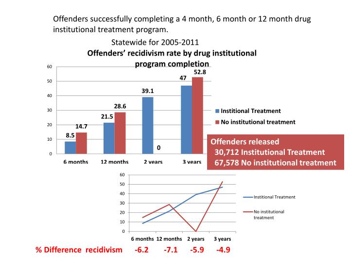 Offenders successfully completing a 4 month, 6 month or 12 month drug