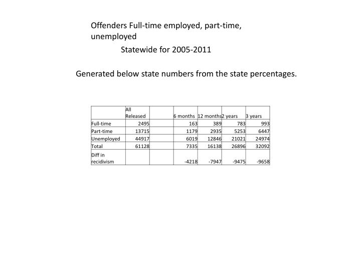 Offenders Full-time employed, part-time, unemployed