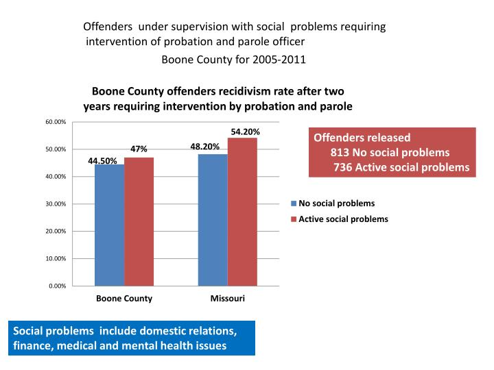 Offenders  under supervision with social  problems requiring