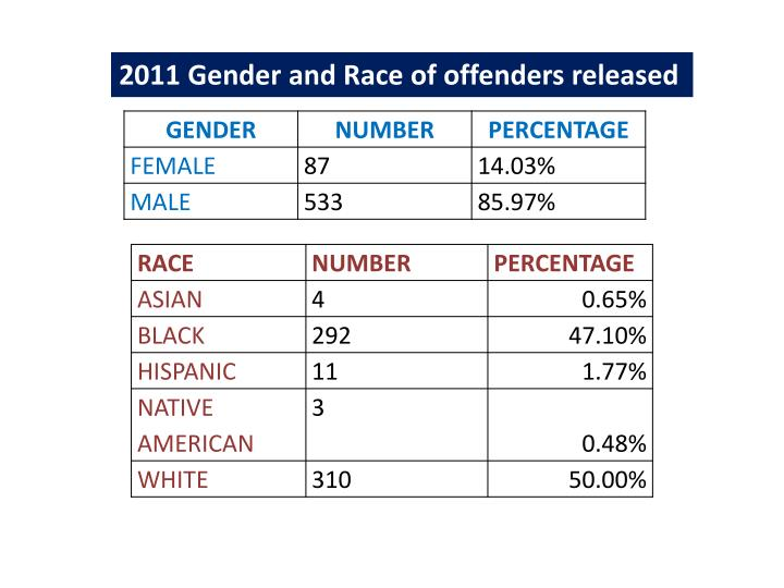 2011 Gender and Race of offenders released