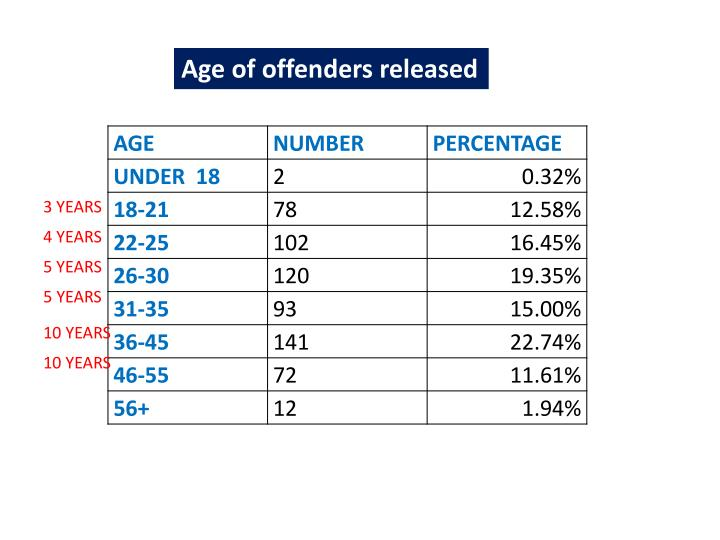 Age of offenders released