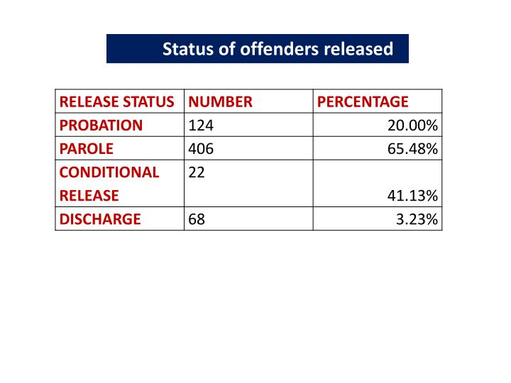Status of offenders released