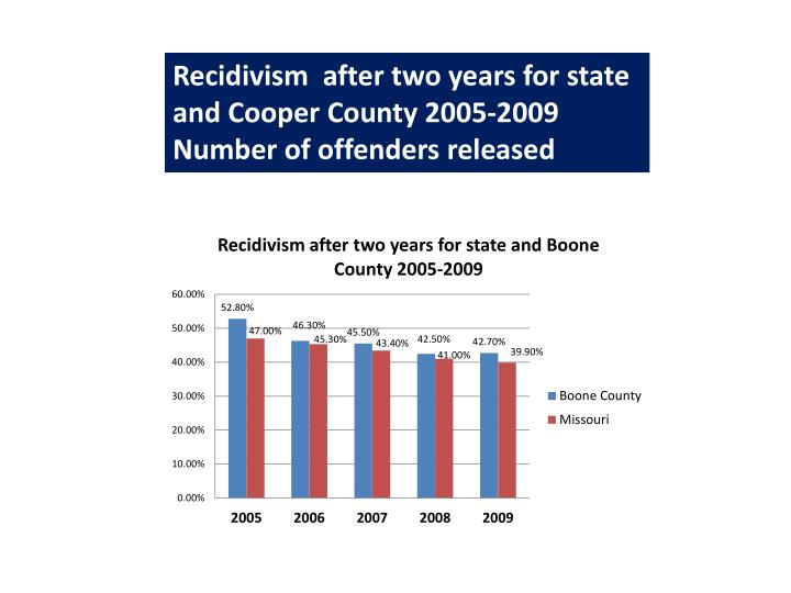 Recidivism  after two years for state