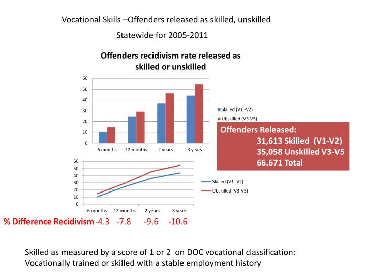 Vocational Skills –Offenders released as skilled, unskilled