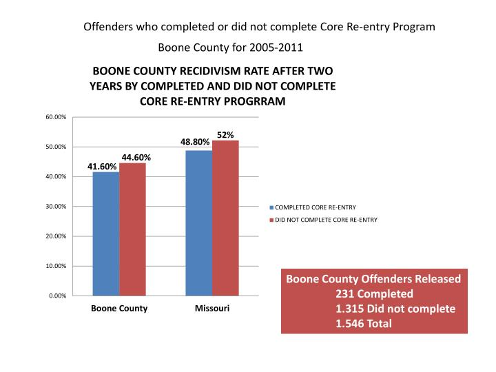 Offenders who completed or did not complete Core Re-entry Program