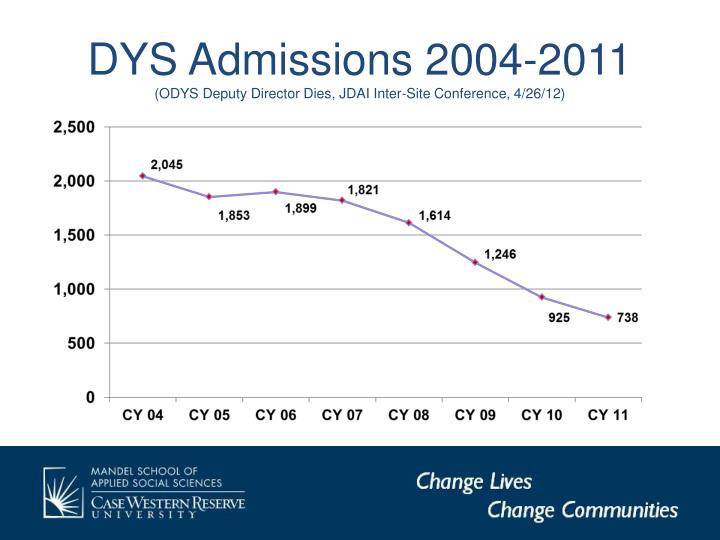 DYS Admissions 2004-2011