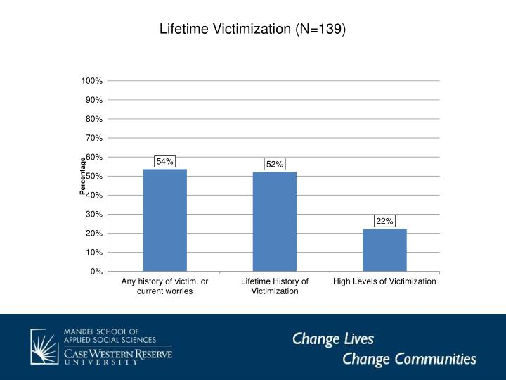 Lifetime Victimization (N=139)