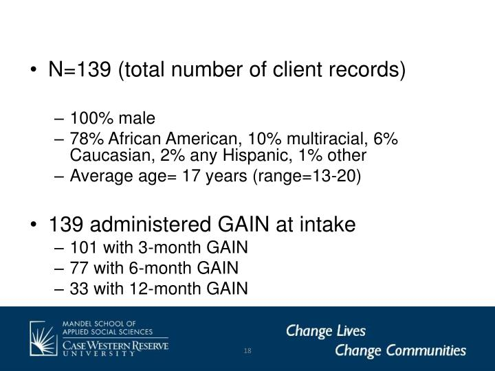 N=139 (total number of client records)